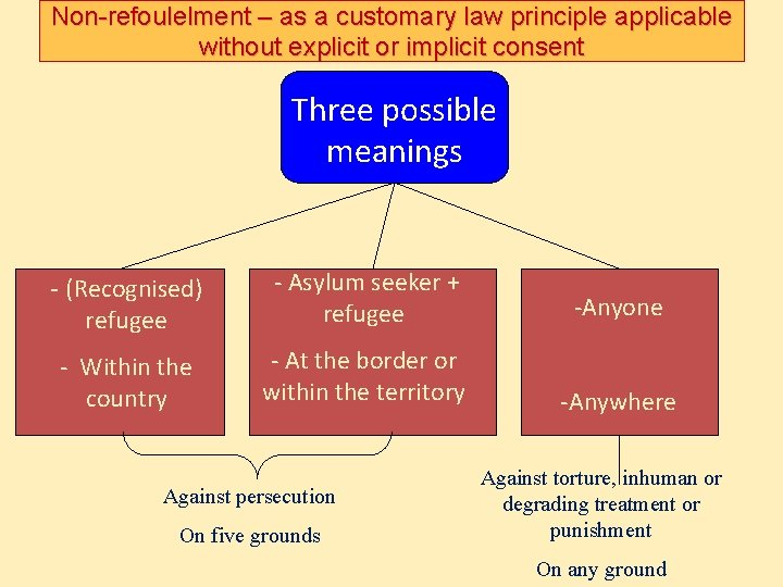 Non-refoulelment – as a customary law principle applicable without explicit or implicit consent Three