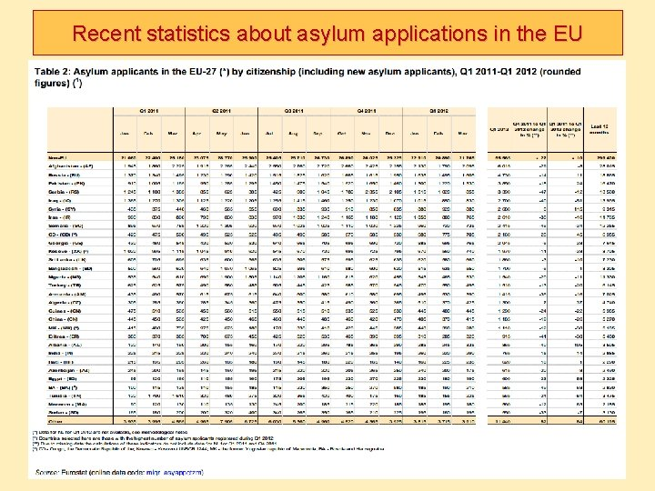 Recent statistics about asylum applications in the EU