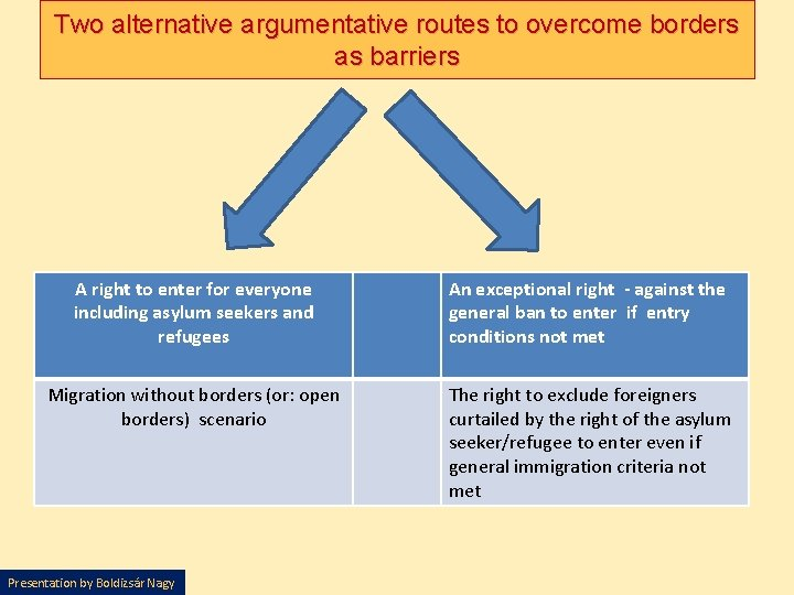 Two alternative argumentative routes to overcome borders as barriers A right to enter for