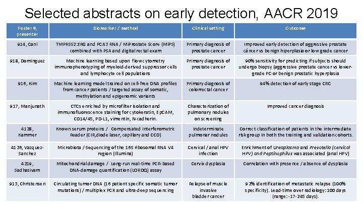 Selected abstracts on early detection, AACR 2019 Poster #, presenter Biomarker / method Clinical