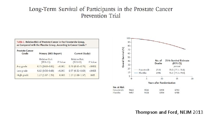 Thompson and Ford, NEJM 2013