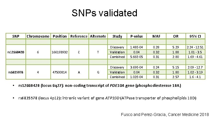 SNPs validated SNP rs 12660420 rs 6835978 Chromosome Position Reference Alternate 6 4 166193932