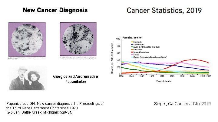 Giorgios and Andromache Papanikolau Papanicolaou GN. New cancer diagnosis. In: Proceedings of the Third