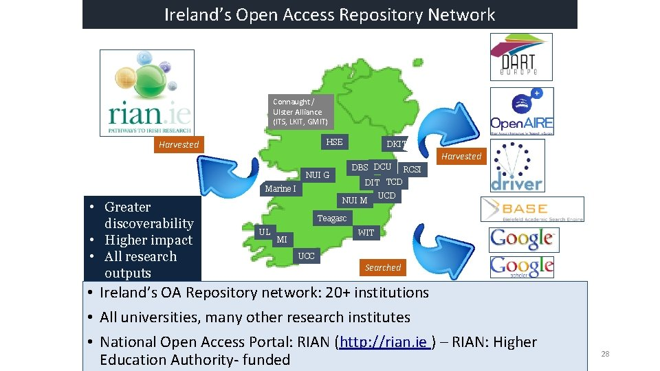 Ireland's Open Access Repository Network Connaught / Ulster Alliance (ITS, LKIT, GMIT) HSE Harvested