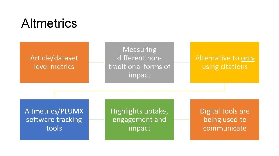 Altmetrics Article/dataset level metrics Measuring different nontraditional forms of impact Alternative to only using