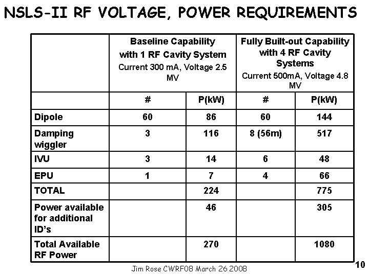 NSLS-II RF VOLTAGE, POWER REQUIREMENTS Baseline Capability with 1 RF Cavity System Current 300