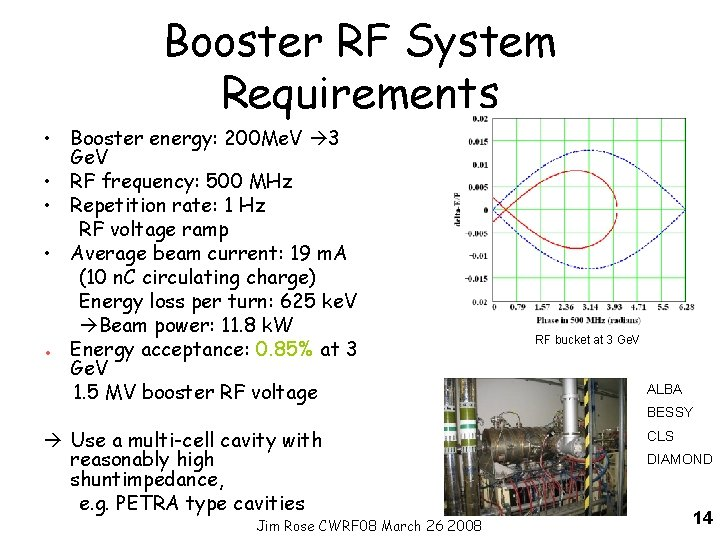 Booster RF System Requirements • Booster energy: 200 Me. V 3 Ge. V •
