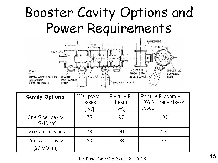 Booster Cavity Options and Power Requirements Cavity Options Wall power losses [k. W] P-wall