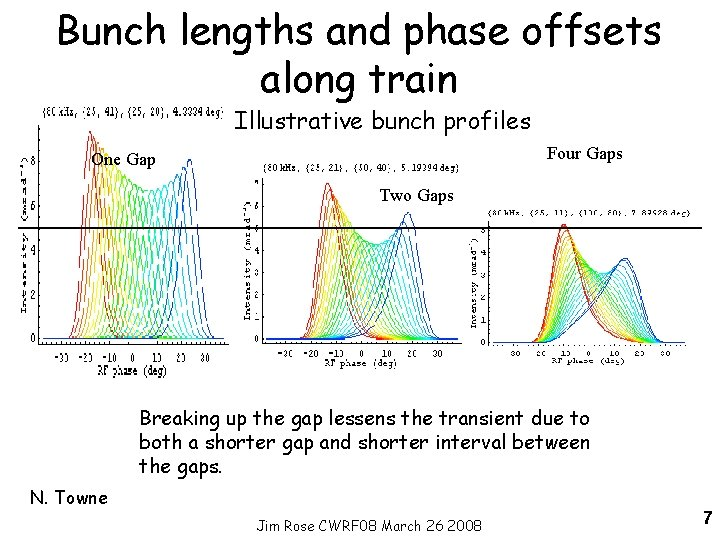 Bunch lengths and phase offsets along train Illustrative bunch profiles Four Gaps One Gap