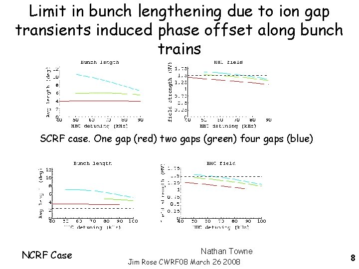 Limit in bunch lengthening due to ion gap transients induced phase offset along bunch