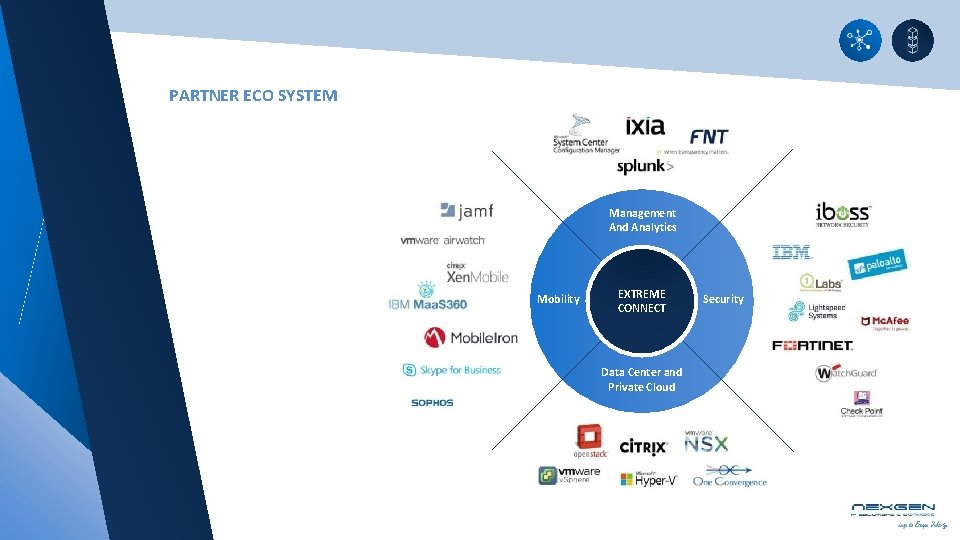 PARTNER ECO SYSTEM Management And Analytics Mobility EXTREME CONNECT Data Center and Private Cloud