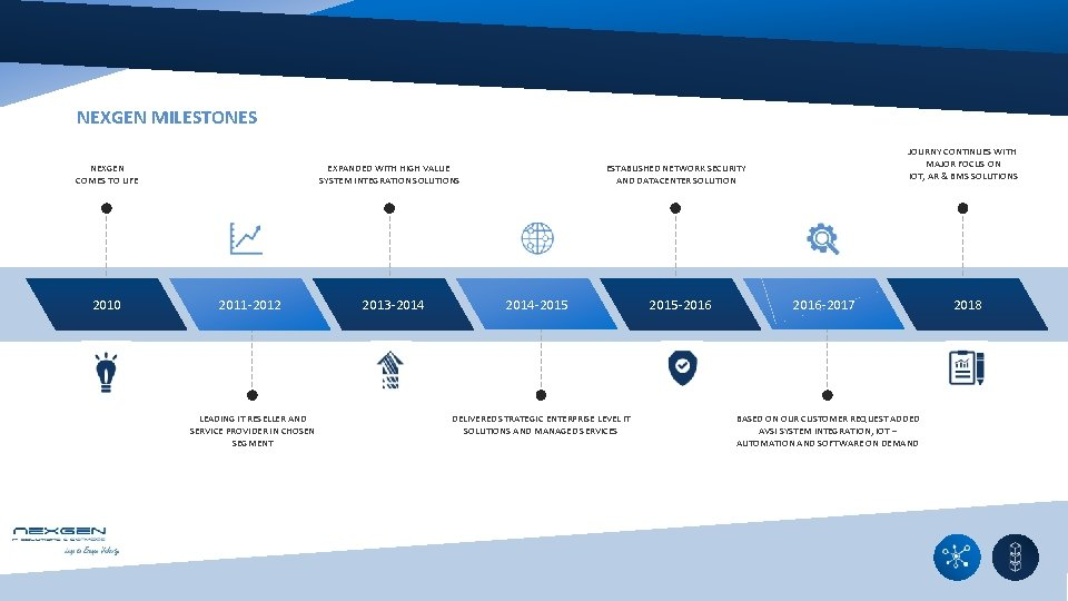NEXGEN MILESTONES NEXGEN COMES TO LIFE 2010 EXPANDED WITH HIGH VALUE SYSTEM INTEGRATION SOLUTIONS