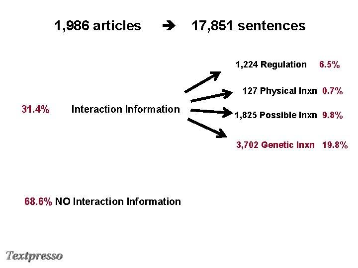 1, 986 articles 17, 851 sentences 1, 224 Regulation 6. 5% 127 Physical Inxn
