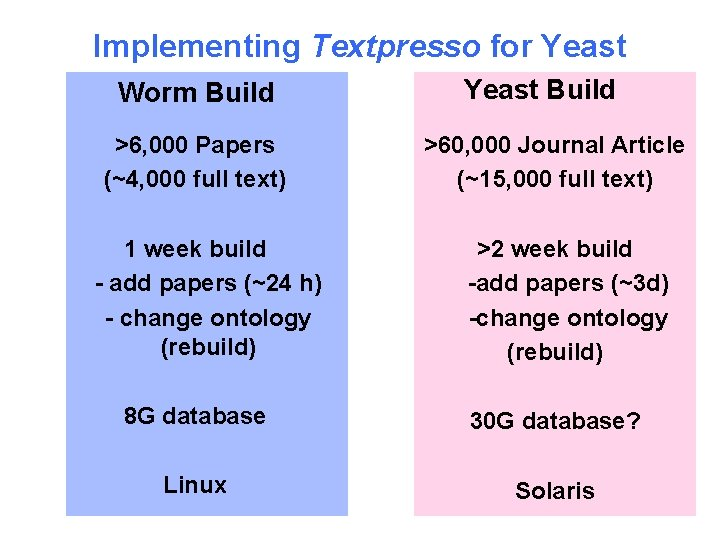 Implementing Textpresso for Yeast Worm Build >6, 000 Papers (~4, 000 full text) 1