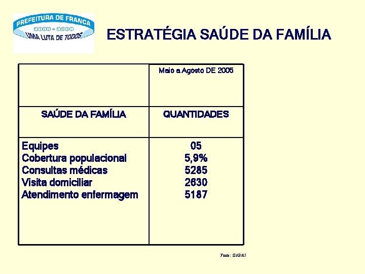 ESTRATÉGIA SAÚDE DA FAMÍLIA Maio a Agosto DE 2005 SAÚDE DA FAMÍLIA Equipes Cobertura