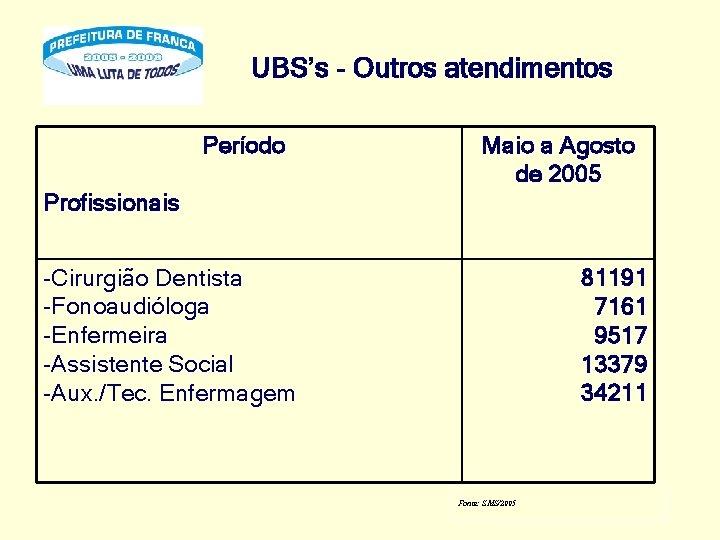 UBS's - Outros atendimentos Período Maio a Agosto de 2005 Profissionais -Cirurgião Dentista -Fonoaudióloga