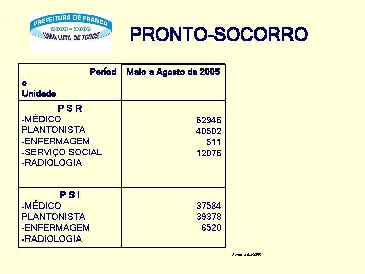 PRONTO-SOCORRO Períod o Unidade Maio a Agosto de 2005 PSR -MÉDICO PLANTONISTA -ENFERMAGEM -SERVIÇO