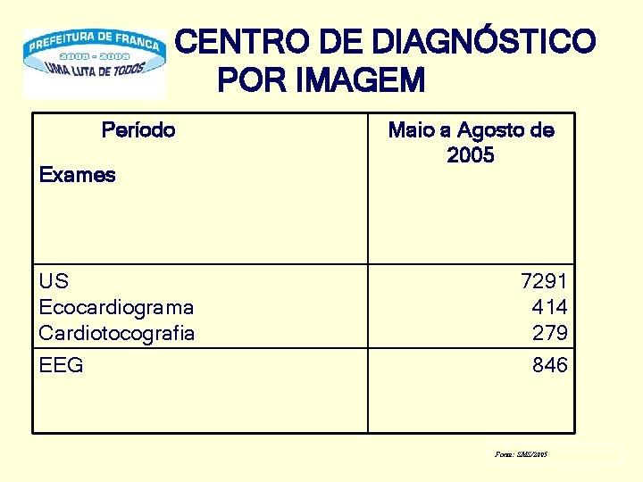 CENTRO DE DIAGNÓSTICO POR IMAGEM Período Exames US Ecocardiograma Cardiotocografia EEG Maio a Agosto