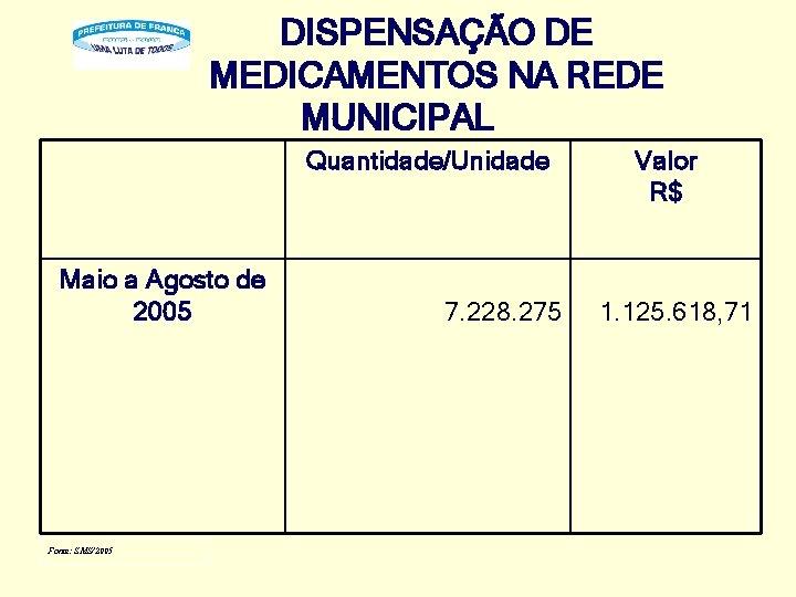 DISPENSAÇÃO DE MEDICAMENTOS NA REDE MUNICIPAL Quantidade/Unidade Maio a Agosto de 2005 Fonte: SMS/2005