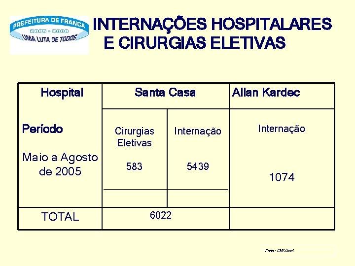 INTERNAÇÕES HOSPITALARES E CIRURGIAS ELETIVAS Hospital Período Maio a Agosto de 2005 TOTAL Santa