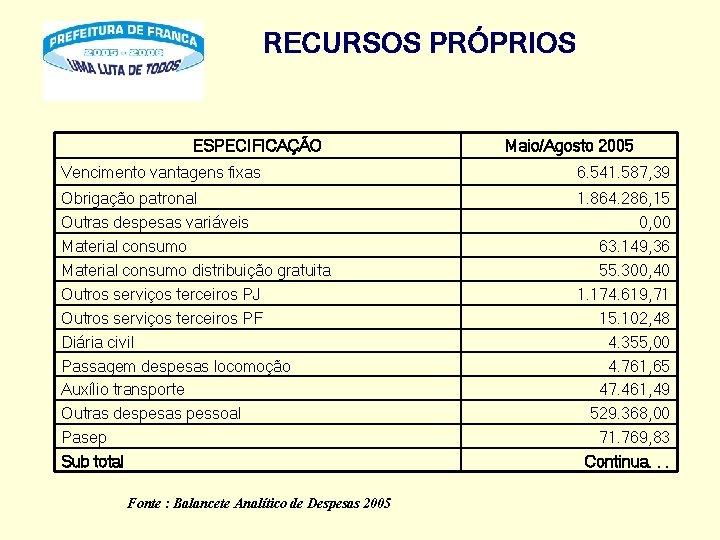 RECURSOS PRÓPRIOS ESPECIFICAÇÃO Maio/Agosto 2005 Vencimento vantagens fixas 6. 541. 587, 39 Obrigação patronal