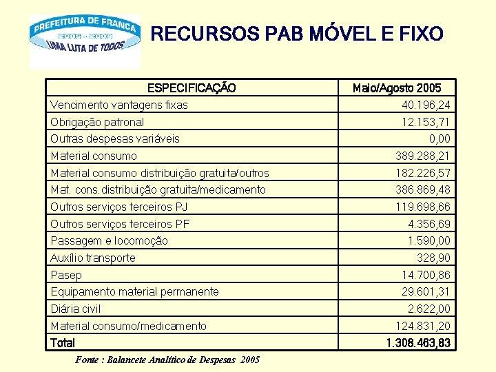 RECURSOS PAB MÓVEL E FIXO ESPECIFICAÇÃO Maio/Agosto 2005 Vencimento vantagens fixas 40. 196, 24