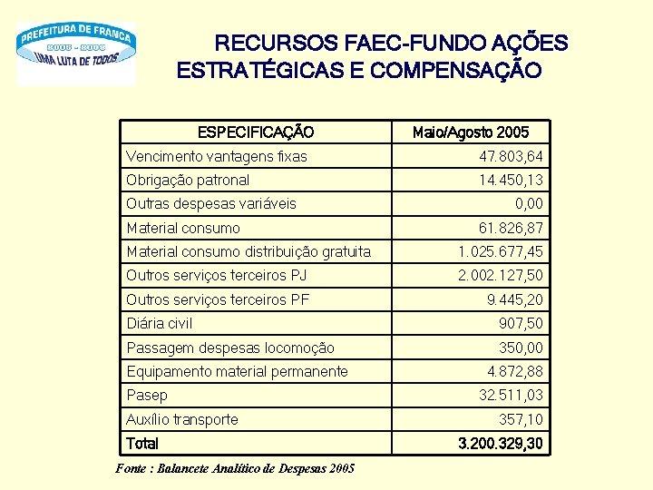 RECURSOS FAEC-FUNDO AÇÕES ESTRATÉGICAS E COMPENSAÇÃO ESPECIFICAÇÃO Maio/Agosto 2005 Vencimento vantagens fixas 47. 803,