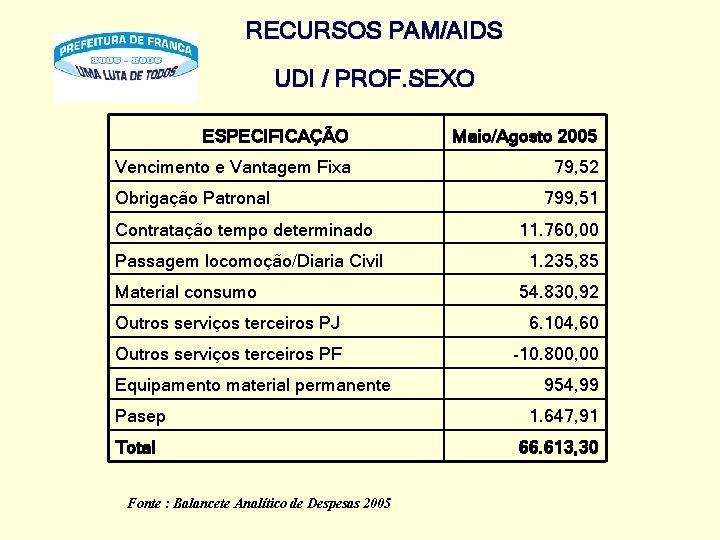 RECURSOS PAM/AIDS UDI / PROF. SEXO ESPECIFICAÇÃO Maio/Agosto 2005 Vencimento e Vantagem Fixa 79,