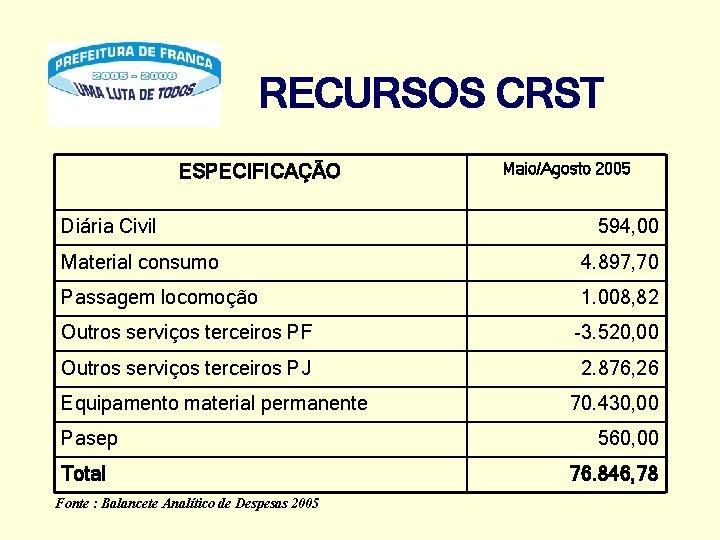 RECURSOS CRST ESPECIFICAÇÃO Diária Civil Maio/Agosto 2005 594, 00 Material consumo 4. 897, 70