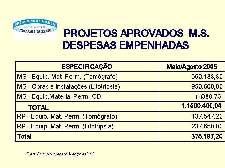 PROJETOS APROVADOS M. S. DESPESAS EMPENHADAS ESPECIFICAÇÃO Maio/Agosto 2005 MS – Equip. Mat. Perm.