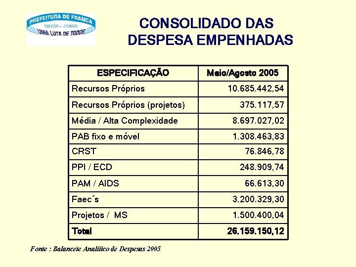 CONSOLIDADO DAS DESPESA EMPENHADAS ESPECIFICAÇÃO Recursos Próprios (projetos) Maio/Agosto 2005 10. 685. 442, 54