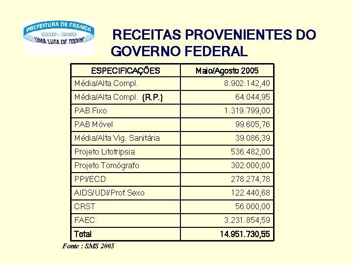 RECEITAS PROVENIENTES DO GOVERNO FEDERAL ESPECIFICAÇÕES Média/Alta Compl. (R. P. ) PAB Fixo Maio/Agosto