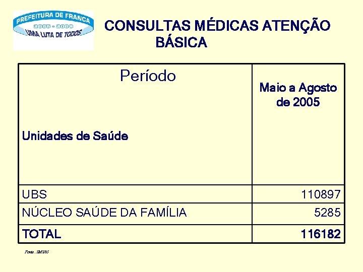 CONSULTAS MÉDICAS ATENÇÃO BÁSICA Período Maio a Agosto de 2005 Unidades de Saúde UBS