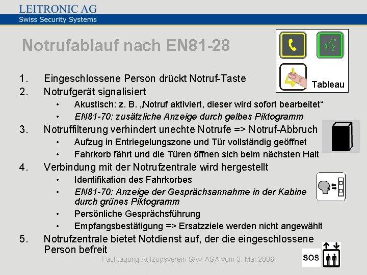Notrufablauf nach EN 81 -28 1. 2. Eingeschlossene Person drückt Notruf-Taste Notrufgerät signalisiert •
