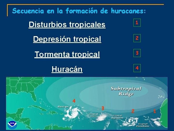 Secuencia en la formación de huracanes: Disturbios tropicales 1 Depresión tropical 2 Tormenta tropical