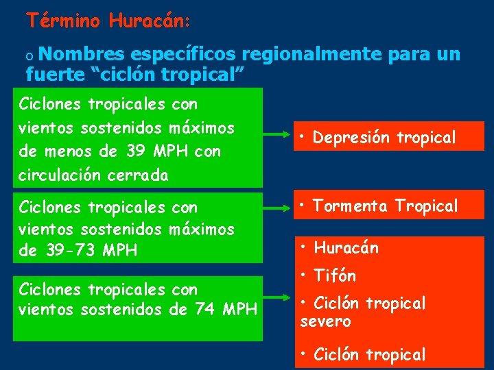 """Término Huracán: o Nombres específicos regionalmente para un fuerte """"ciclón tropical"""" Ciclones tropicales con"""