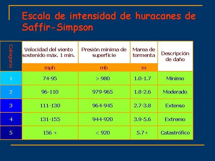Escala de intensidad de huracanes de Saffir-Simpson Categoría Velocidad del viento sostenido máx. 1