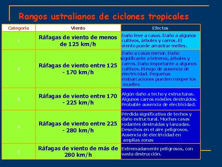 Rangos ustralianos de ciclones tropicales Categoría Viento Efectos 1 Ráfagas de viento de menos