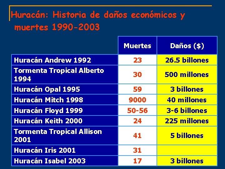 Huracán: Historia de daños económicos y muertes 1990 -2003 Muertes Daños ($) Huracán Andrew