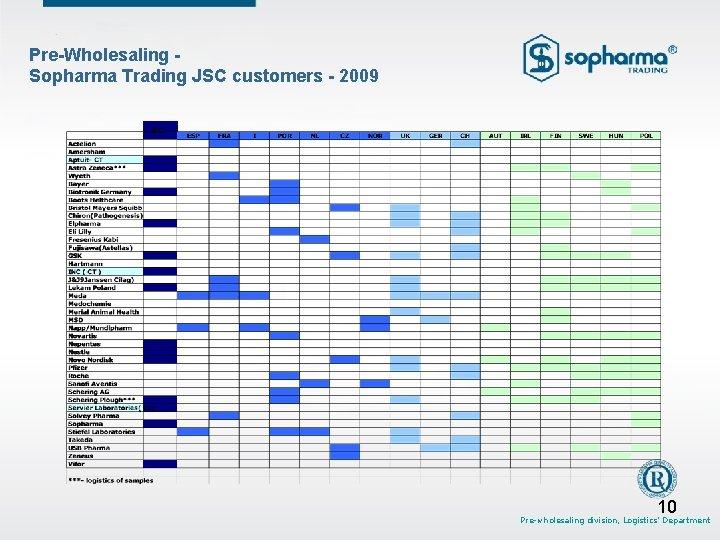Pre-Wholesaling Sopharma Trading JSC customers - 2009 BG 10 Pre-wholesaling division, Logistics' Department