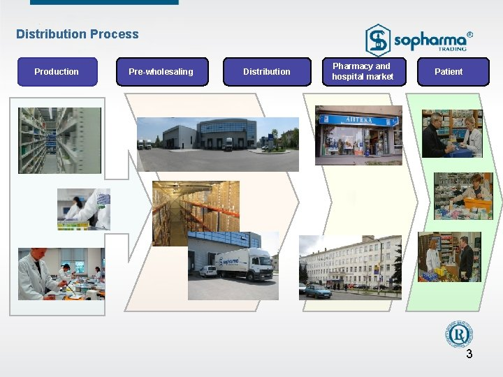 Distribution Process Production Pre-wholesaling Distribution Pharmacy and hospital market Patient 3