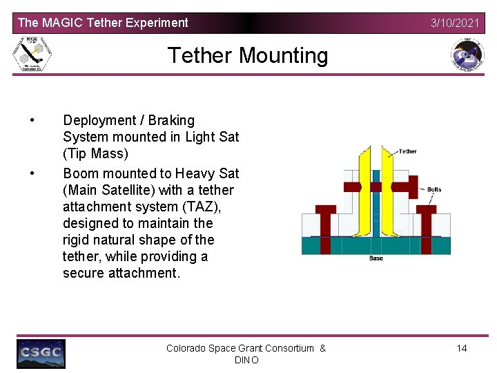 The MAGIC Tether Experiment 3/10/2021 Tether Mounting • • Deployment / Braking System mounted