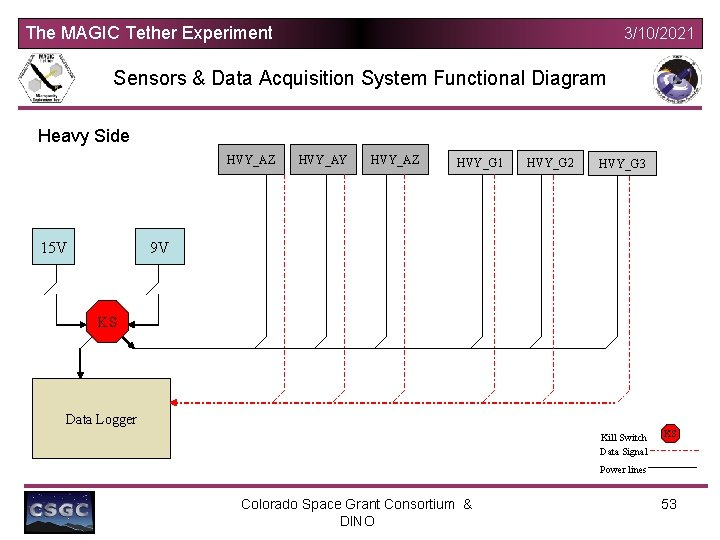 The MAGIC Tether Experiment 3/10/2021 Sensors & Data Acquisition System Functional Diagram Heavy Side