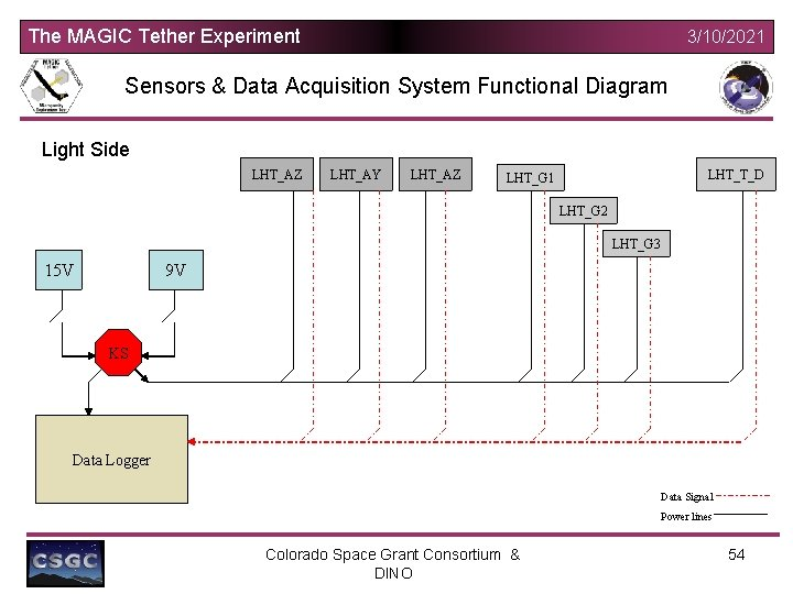 The MAGIC Tether Experiment 3/10/2021 Sensors & Data Acquisition System Functional Diagram Light Side