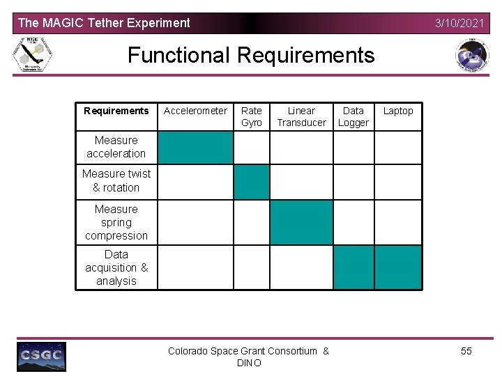 The MAGIC Tether Experiment 3/10/2021 Functional Requirements Accelerometer Rate Gyro Linear Transducer Data Logger