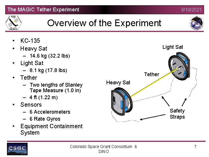 The MAGIC Tether Experiment 3/10/2021 Overview of the Experiment • KC-135 • Heavy Sat