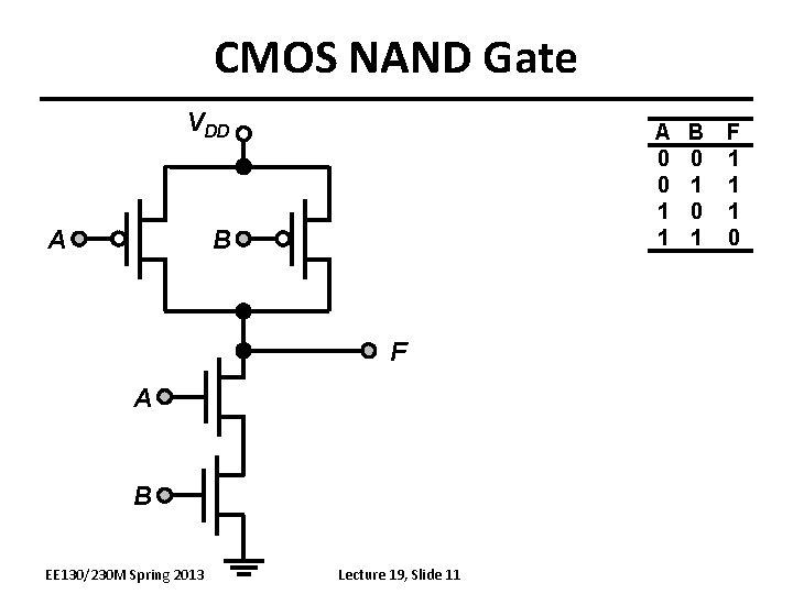 CMOS NAND Gate VDD A A 0 0 1 1 B F A B