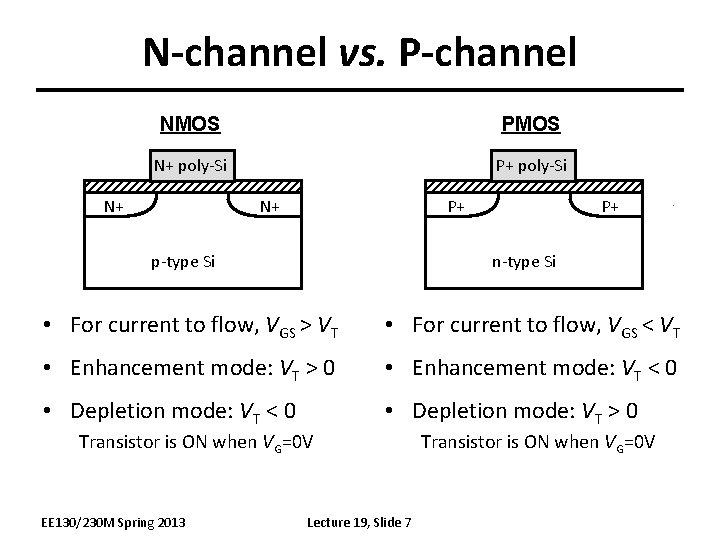 N-channel vs. P-channel NMOS PMOS N+ poly-Si P+ poly-Si N+ N+ P+ p-type Si