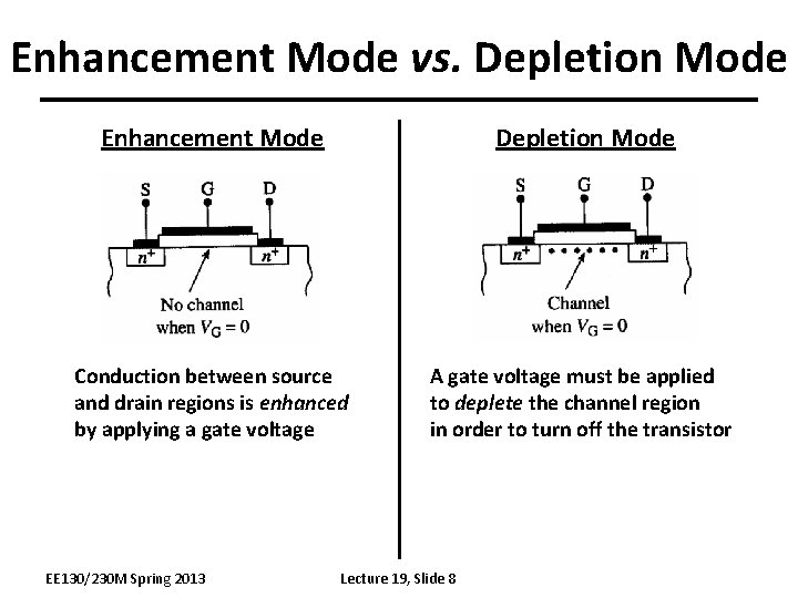 Enhancement Mode vs. Depletion Mode Enhancement Mode Depletion Mode Conduction between source and drain
