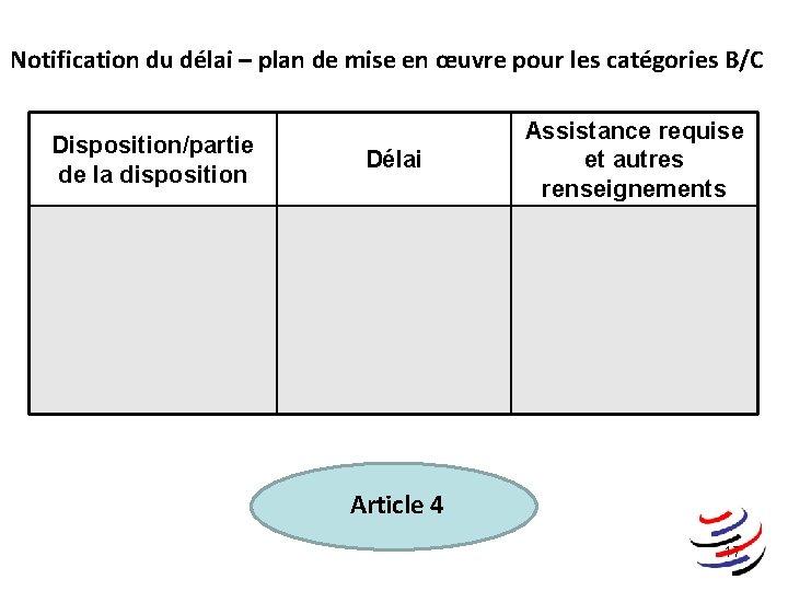 Notification du délai – plan de mise en œuvre pour les catégories B/C Disposition/partie